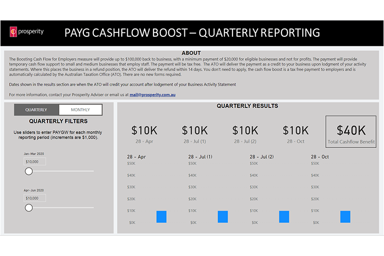 Cash Flow Boost for Employers measure – PAYG Calculator Image